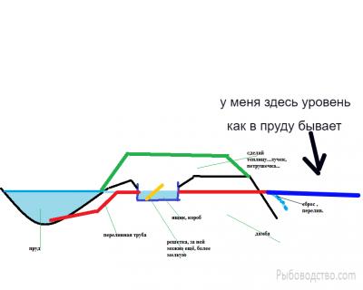 Водоспуск типа Монах и другие гидросооружения - Безымянный.png