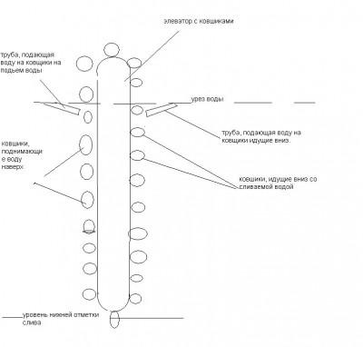 Гравитационный насос для гравитационного аэратора Или очередная взбаламошная идея - элеватор, схематическая картинка.JPG